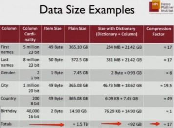 SAP HANA Data Size Examples